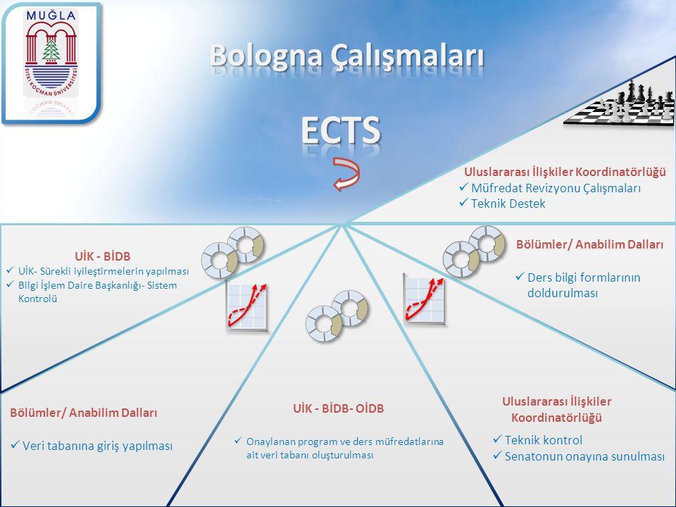 ECTS Bologna Çalışmaları Uluslararası İlişkiler Koordinatörlüğü