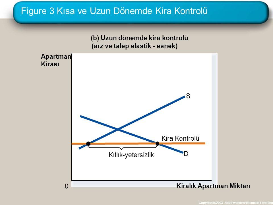 Figure 3 Kısa ve Uzun Dönemde Kira Kontrolü