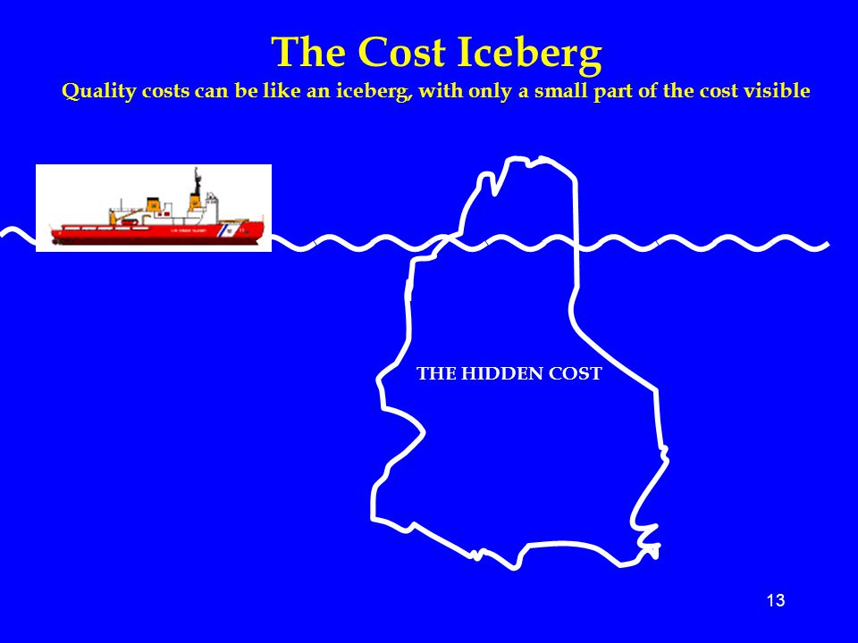 The Cost Iceberg Quality costs can be like an iceberg, with only a small part of the cost visible. THE HIDDEN COST.