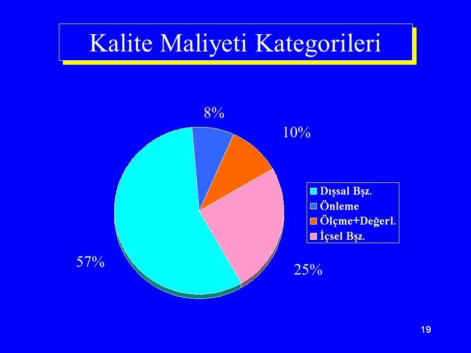 Kalite Maliyeti Kategorileri
