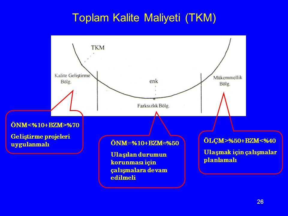 Toplam Kalite Maliyeti (TKM)