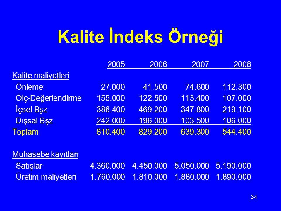 Kalite İndeks Örneği 2005 2006 2007 2008 Kalite maliyetleri
