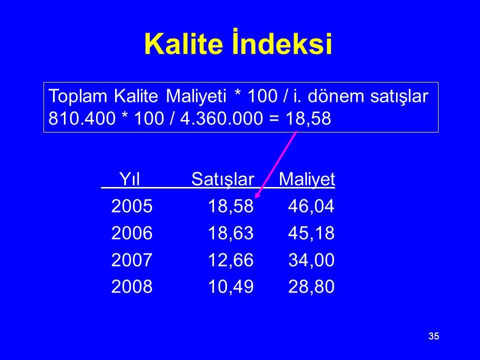 Kalite İndeksi Toplam Kalite Maliyeti * 100 / i. dönem satışlar