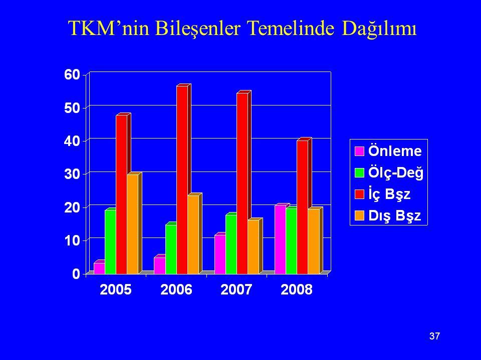 TKM'nin Bileşenler Temelinde Dağılımı