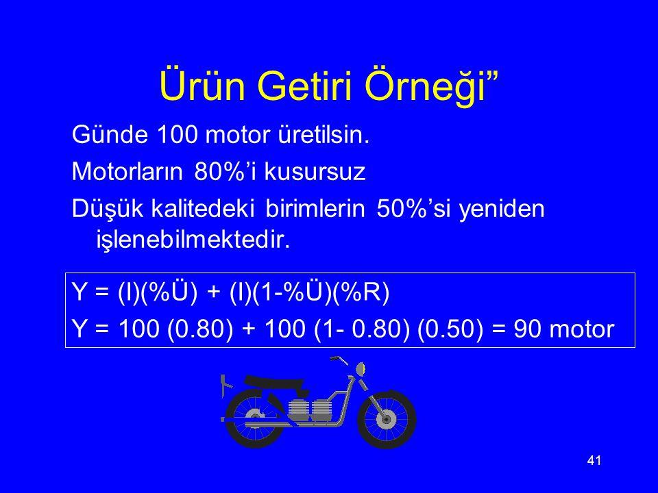 Ürün Getiri Örneği Günde 100 motor üretilsin.