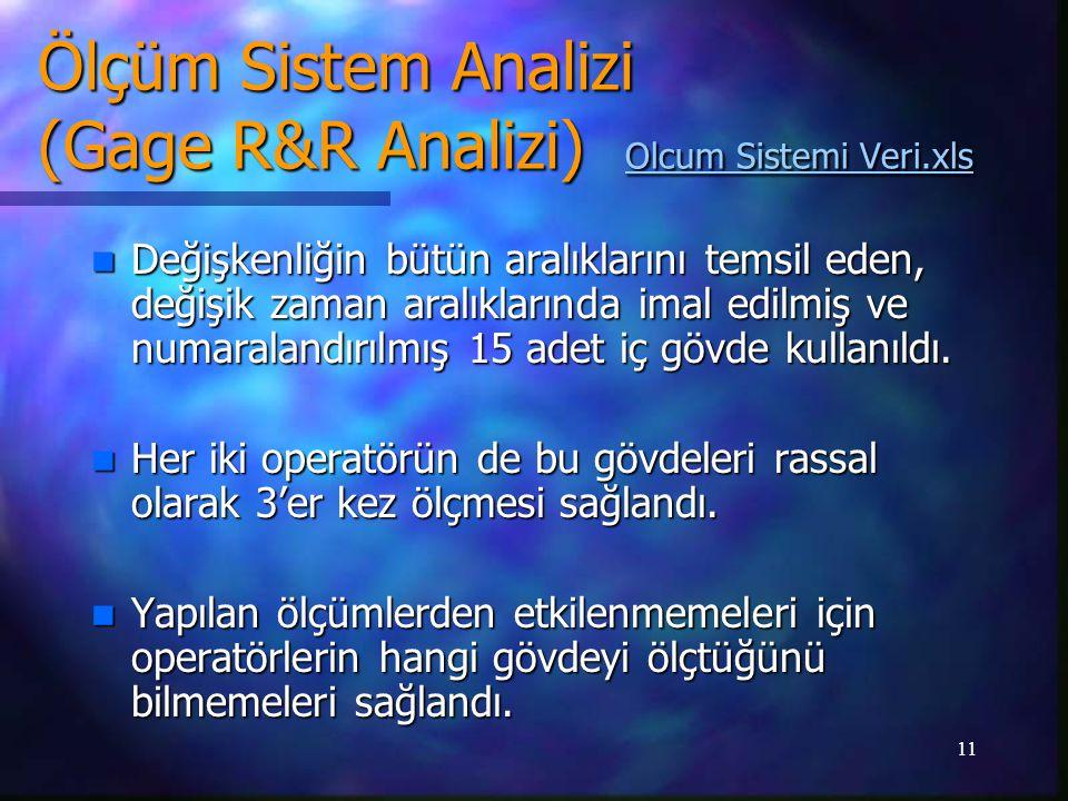 Ölçüm Sistem Analizi (Gage R&R Analizi) Olcum Sistemi Veri.xls