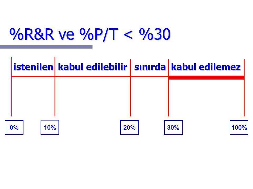 %R&R ve %P/T < %30 istenilen kabul edilebilir sınırda kabul edilemez 0% 10% 20% 30% 100%