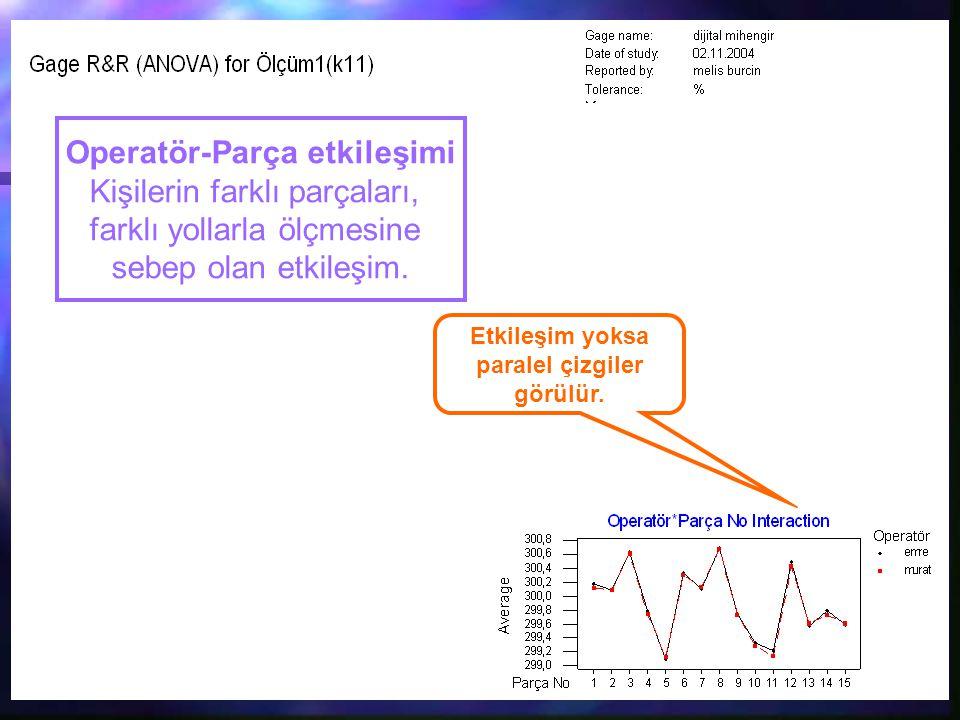 Operatör-Parça etkileşimi Etkileşim yoksa paralel çizgiler görülür.