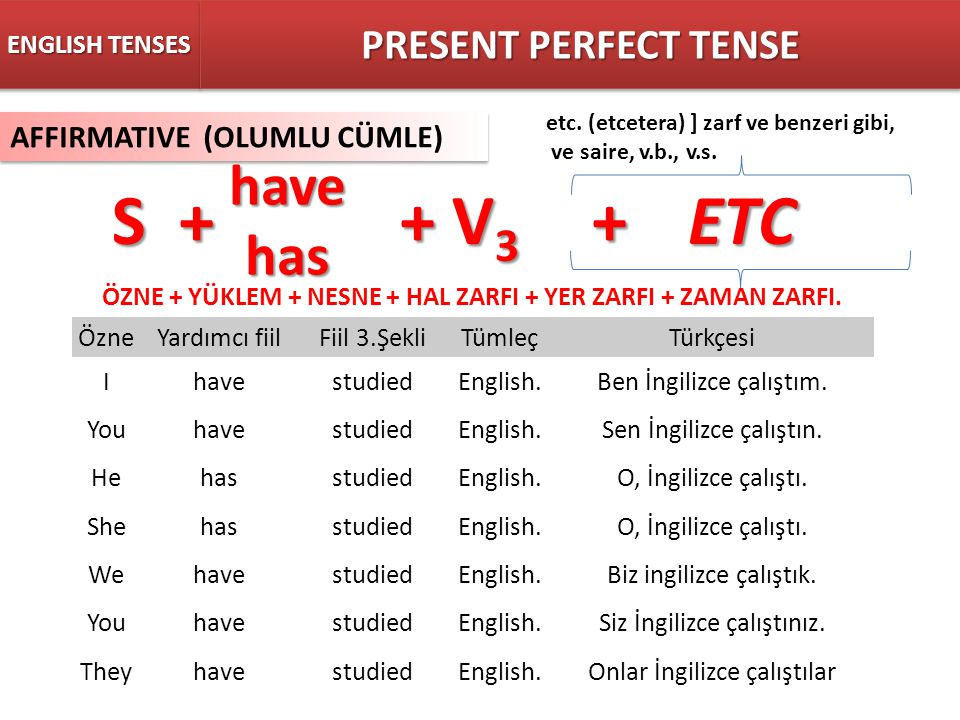 S + + V3 + ETC have has PRESENT PERFECT TENSE