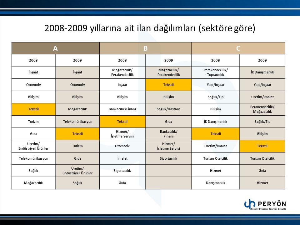 2008-2009 yıllarına ait ilan dağılımları (sektöre göre)