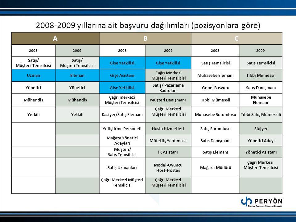2008-2009 yıllarına ait başvuru dağılımları (pozisyonlara göre)