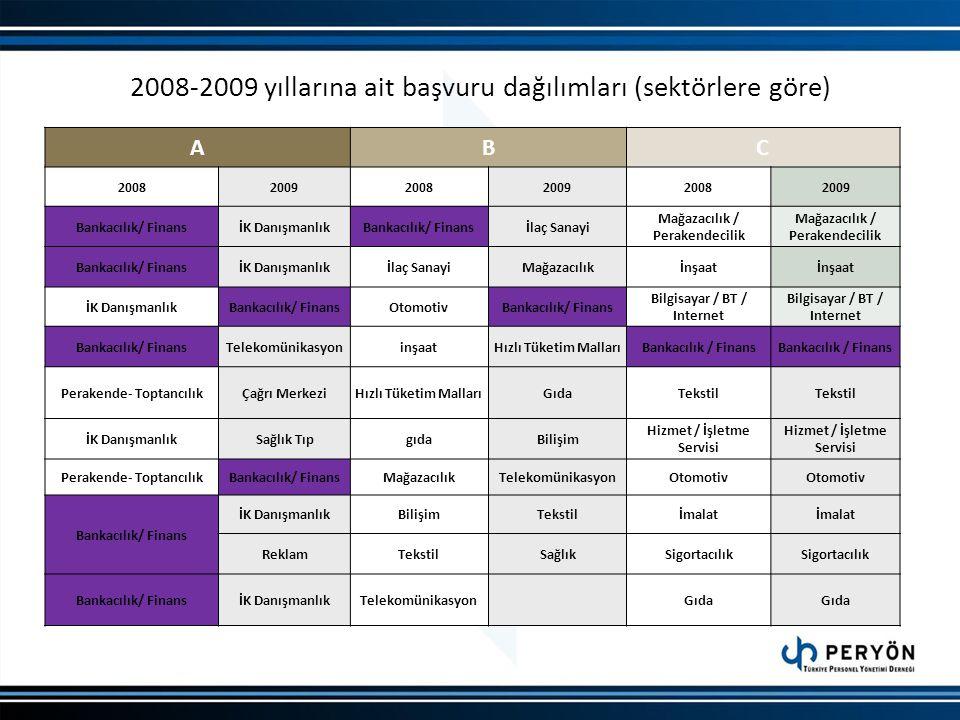 2008-2009 yıllarına ait başvuru dağılımları (sektörlere göre)