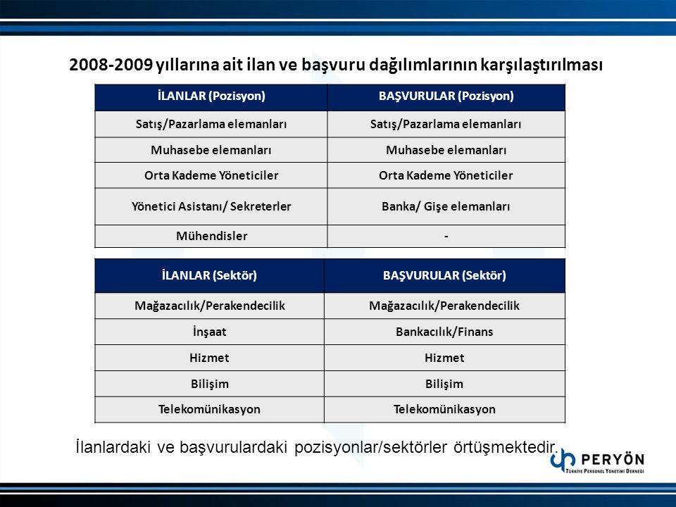 2008-2009 yıllarına ait ilan ve başvuru dağılımlarının karşılaştırılması