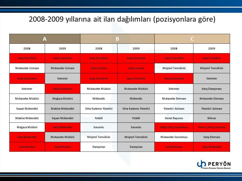 2008-2009 yıllarına ait ilan dağılımları (pozisyonlara göre)