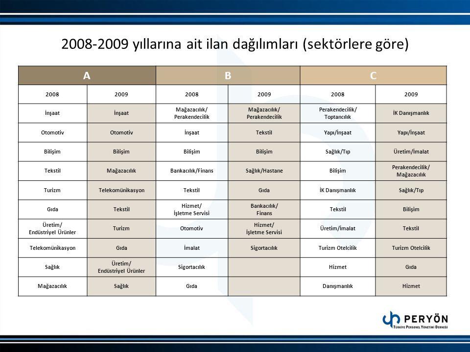 2008-2009 yıllarına ait ilan dağılımları (sektörlere göre)
