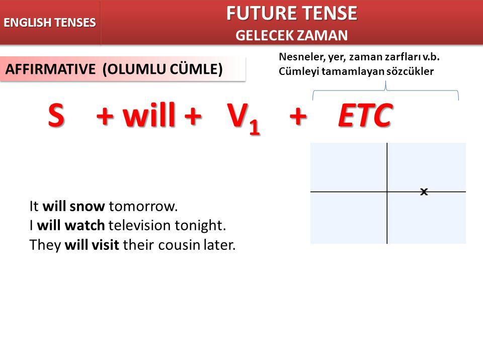 S + will + V1 + ETC FUTURE TENSE GELECEK ZAMAN