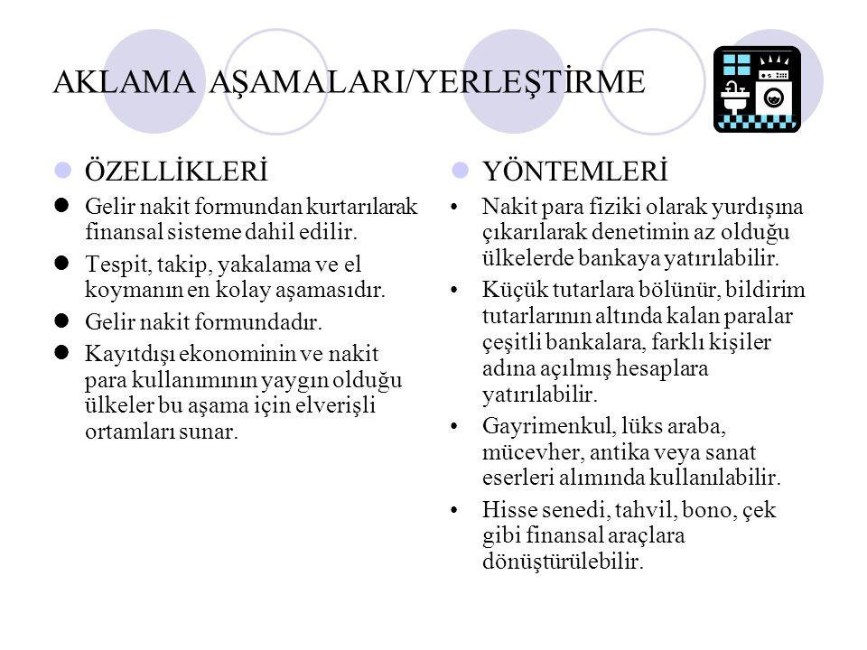 AKLAMA AŞAMALARI/YERLEŞTİRME