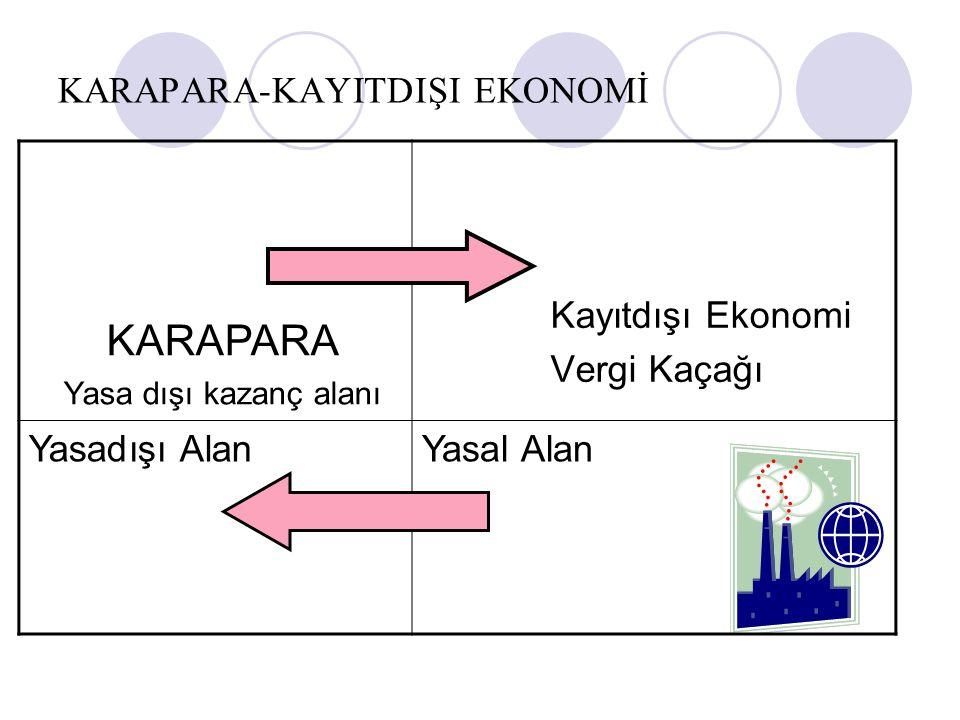 KARAPARA-KAYITDIŞI EKONOMİ