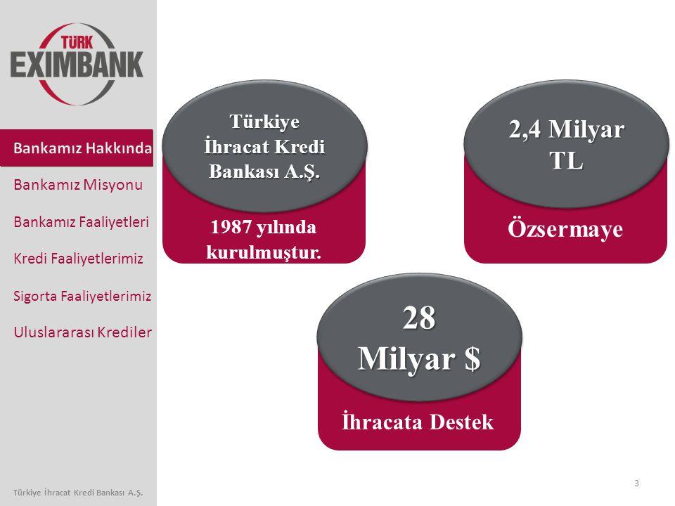 Türkiye İhracat Kredi Bankası A.Ş. Türkiye İhracat Kredi Bankası A.Ş.