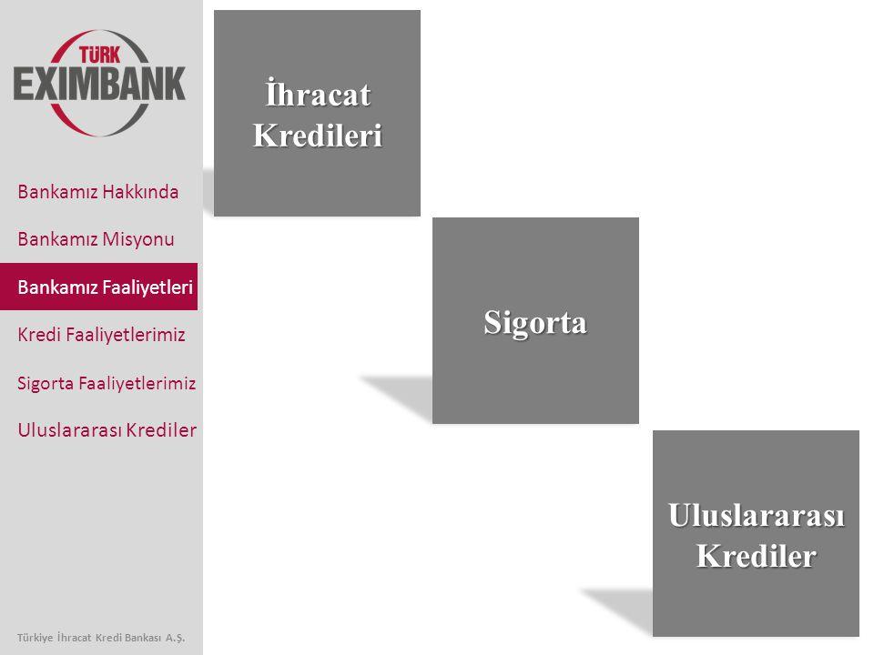 Uluslararası Krediler Türkiye İhracat Kredi Bankası A.Ş.