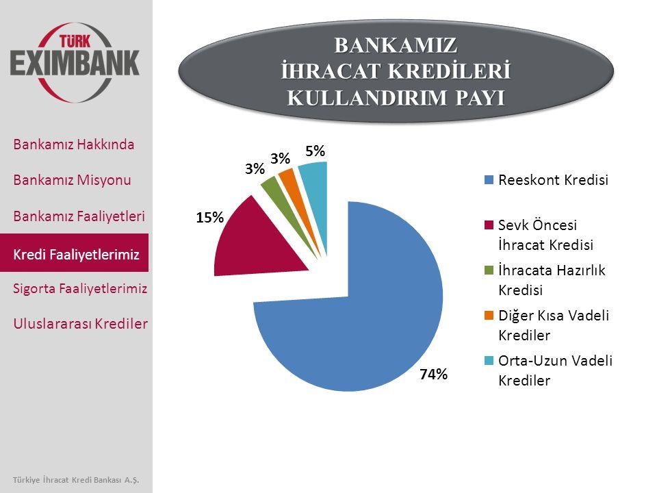 İHRACAT KREDİLERİ KULLANDIRIM PAYI Türkiye İhracat Kredi Bankası A.Ş.