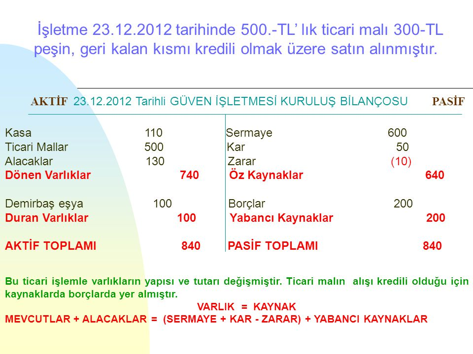 İşletme 23.12.2012 tarihinde 500.-TL' lık ticari malı 300-TL peşin, geri kalan kısmı kredili olmak üzere satın alınmıştır.