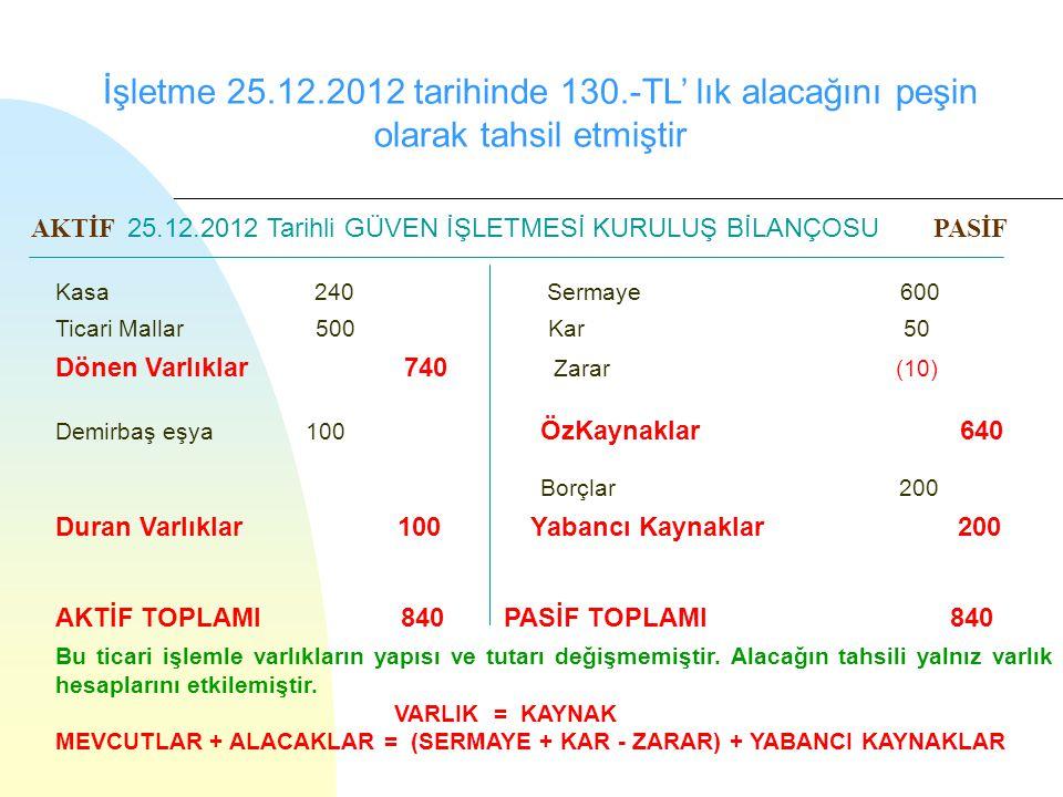 İşletme 25.12.2012 tarihinde 130.-TL' lık alacağını peşin olarak tahsil etmiştir