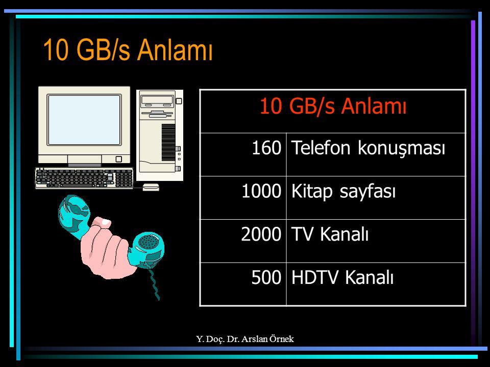 10 GB/s Anlamı 10 GB/s Anlamı 160 Telefon konuşması 1000 Kitap sayfası