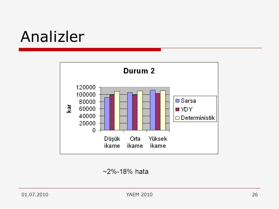 Analizler ~2%-18% hata 01.07.2010 YAEM 2010