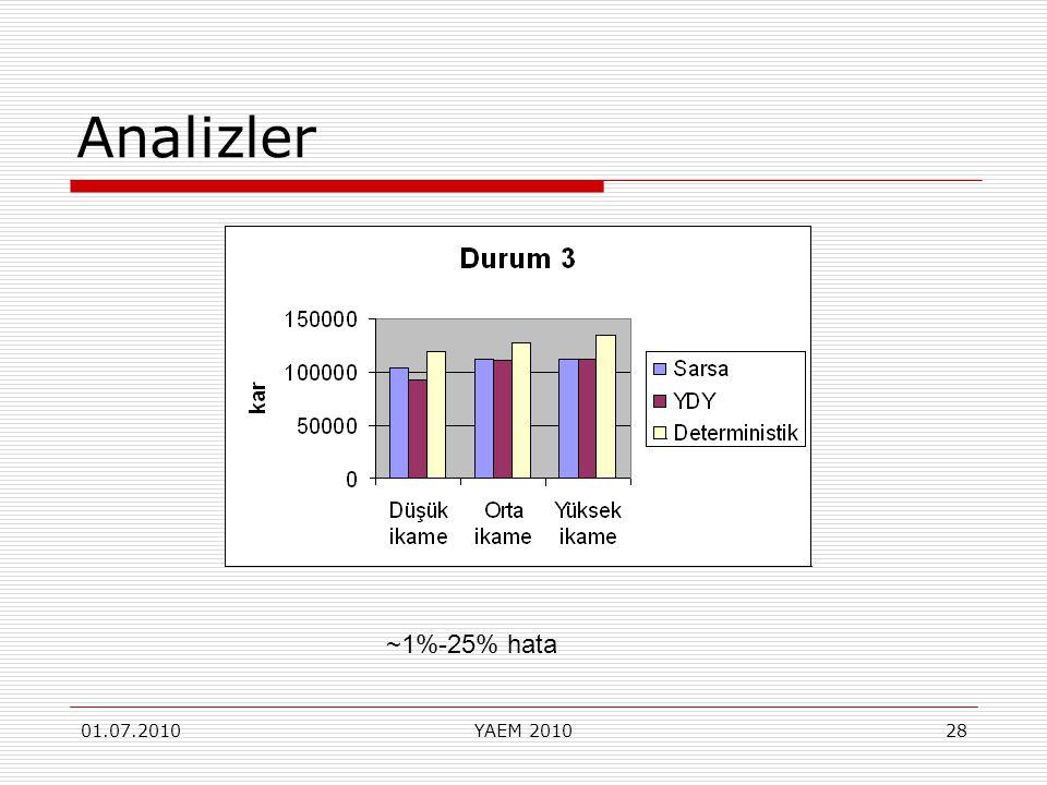 Analizler ~1%-25% hata 01.07.2010 YAEM 2010