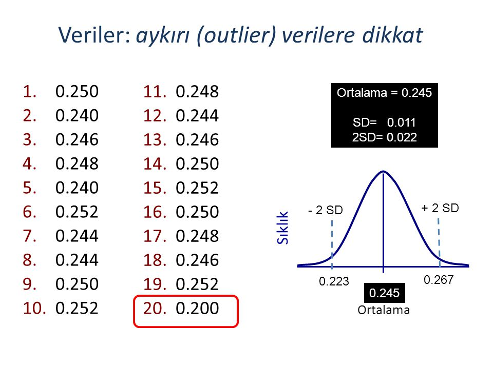 Veriler: aykırı (outlier) verilere dikkat
