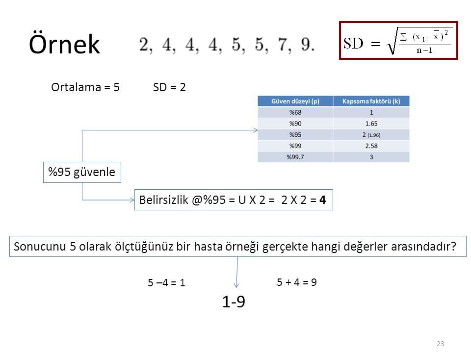 Örnek 1-9 Ortalama = 5 SD = 2 %95 güvenle