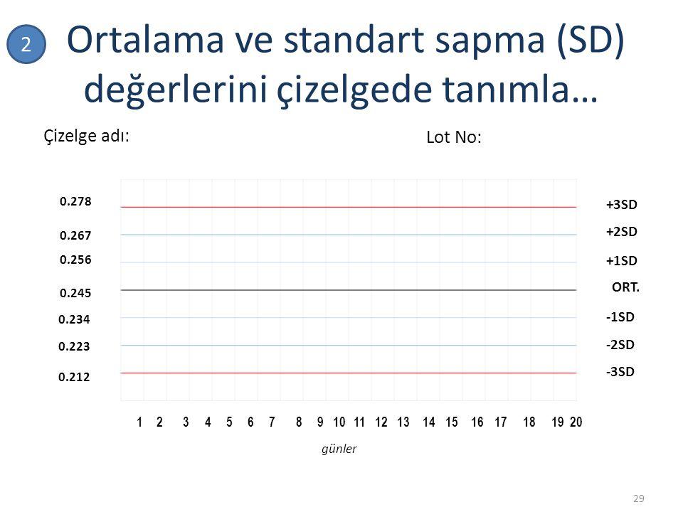 Ortalama ve standart sapma (SD) değerlerini çizelgede tanımla…