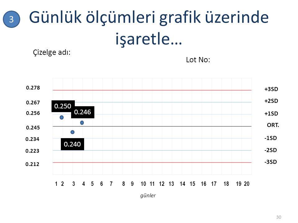 Günlük ölçümleri grafik üzerinde işaretle…