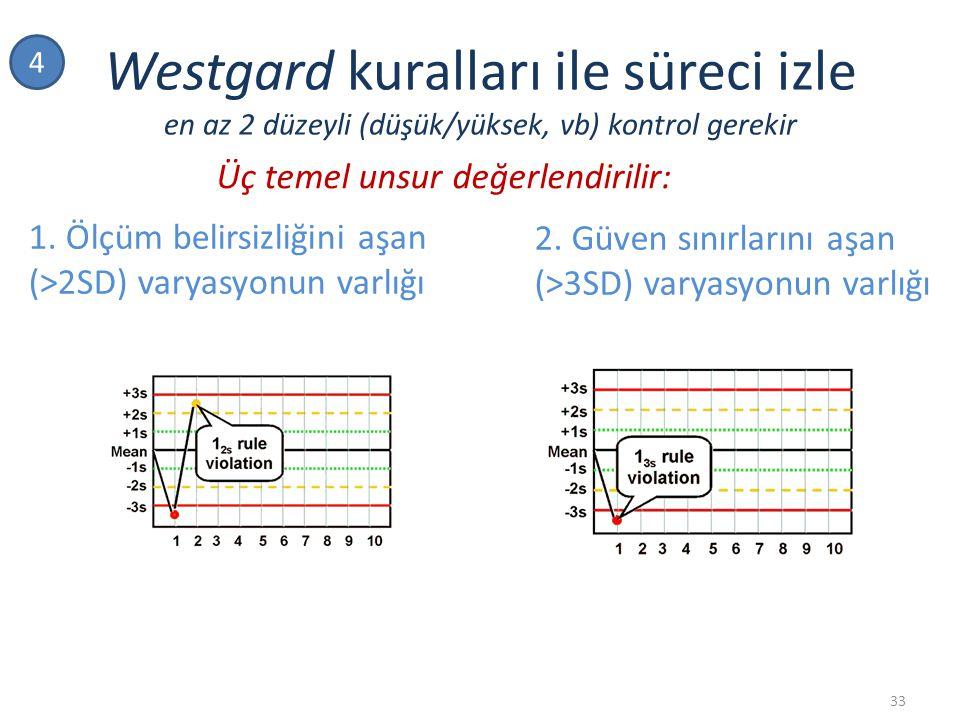 4 Westgard kuralları ile süreci izle en az 2 düzeyli (düşük/yüksek, vb) kontrol gerekir. Üç temel unsur değerlendirilir: