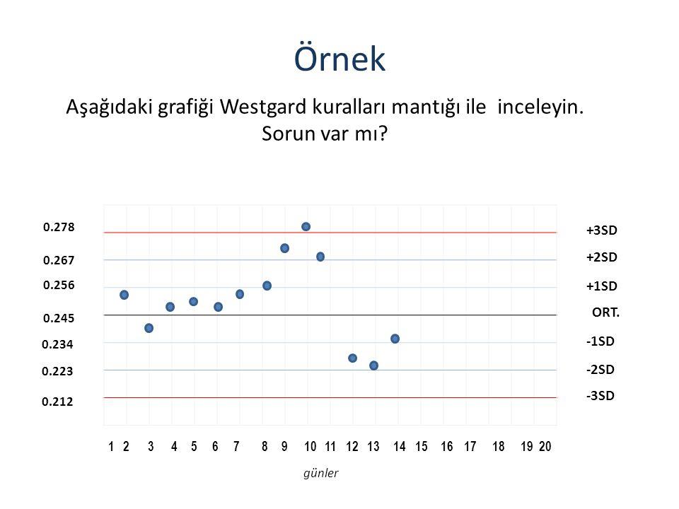 Örnek Aşağıdaki grafiği Westgard kuralları mantığı ile inceleyin. Sorun var mı 0.278. ORT. +1SD.