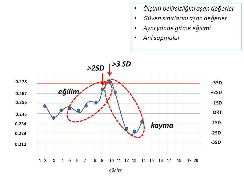 >3 SD >2SD eğilim kayma Ölçüm belirsizliğini aşan değerler