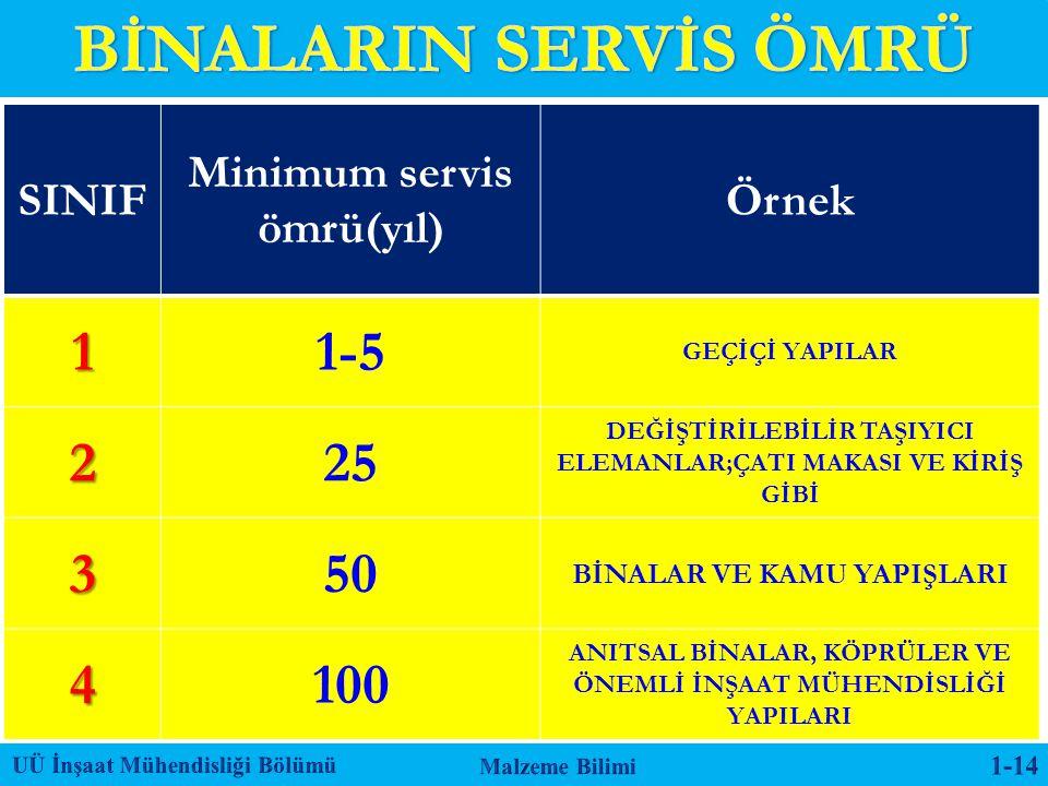 BİNALARIN SERVİS ÖMRÜ 1 1-5 2 25 3 50 4 100 SINIF