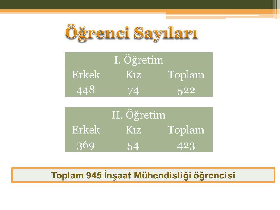 Toplam 945 İnşaat Mühendisliği öğrencisi