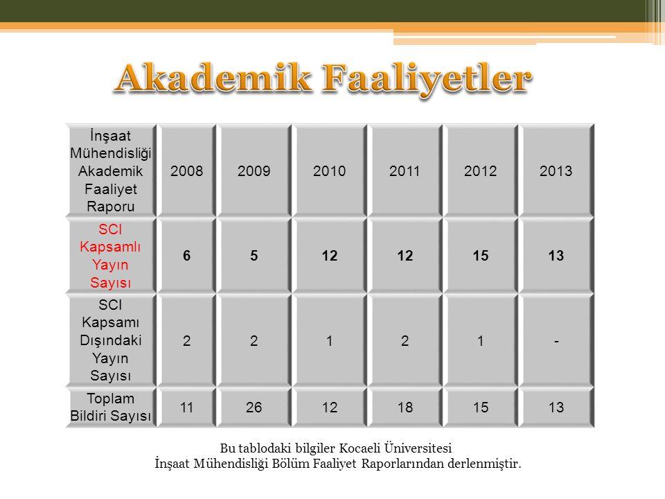 Akademik Faaliyetler İnşaat Mühendisliği Akademik Faaliyet Raporu 2008