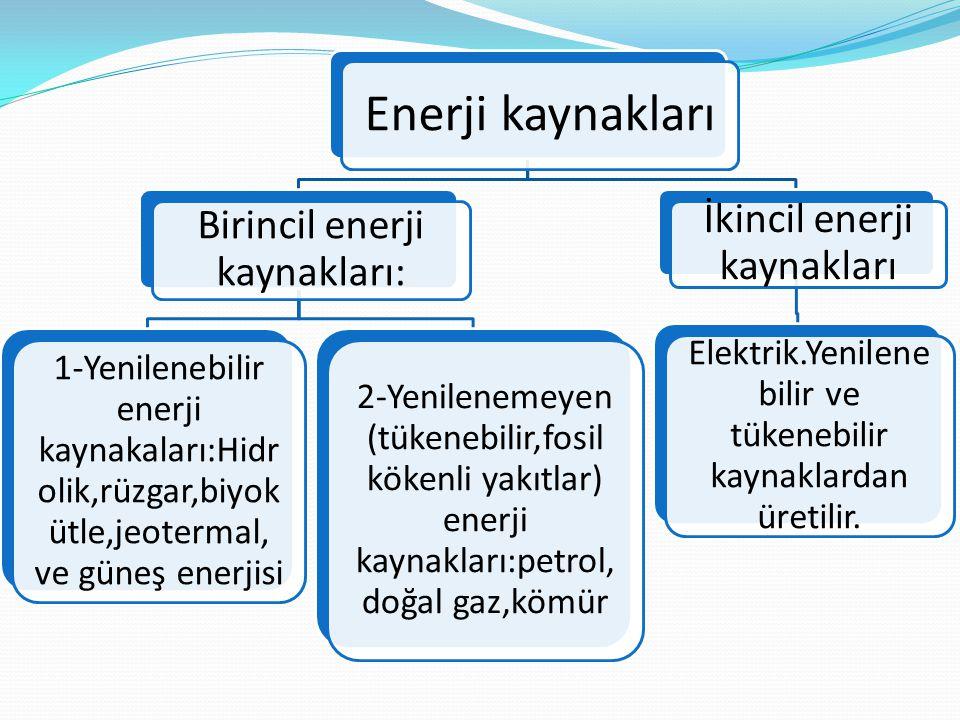 Enerji kaynakları İkincil enerji kaynakları