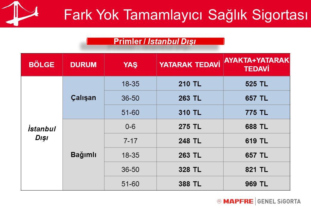 Primler / İstanbul Dışı AYAKTA+YATARAK TEDAVİ