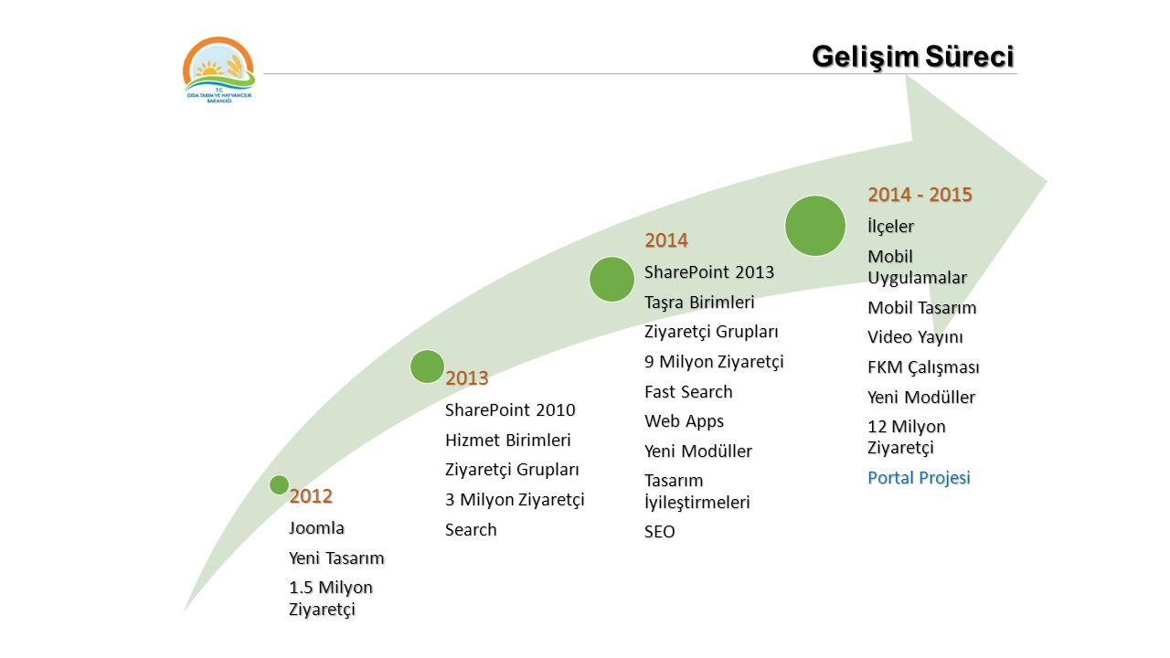 Gelişim Süreci 2014 - 2015 2014 2013 2012 İlçeler Mobil Uygulamalar