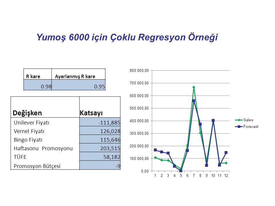 Yumoş 6000 için Çoklu Regresyon Örneği