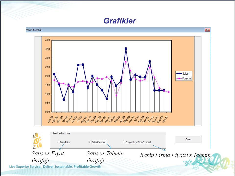 Grafikler Satış vs Fiyat Grafiği Satış vs Tahmin Grafiği