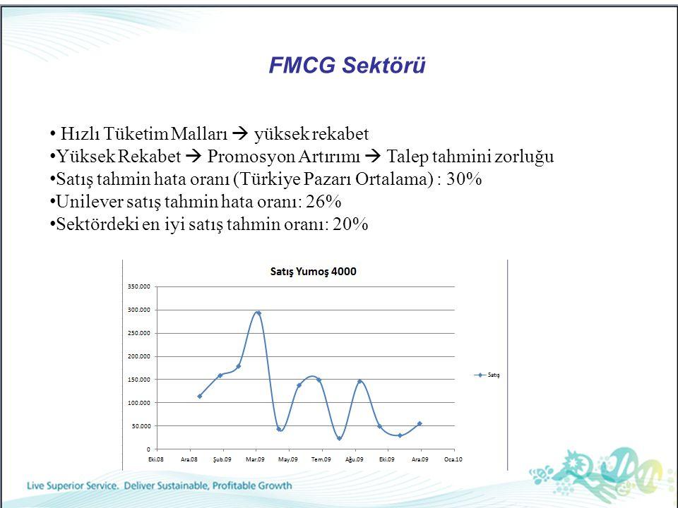 FMCG Sektörü Hızlı Tüketim Malları  yüksek rekabet