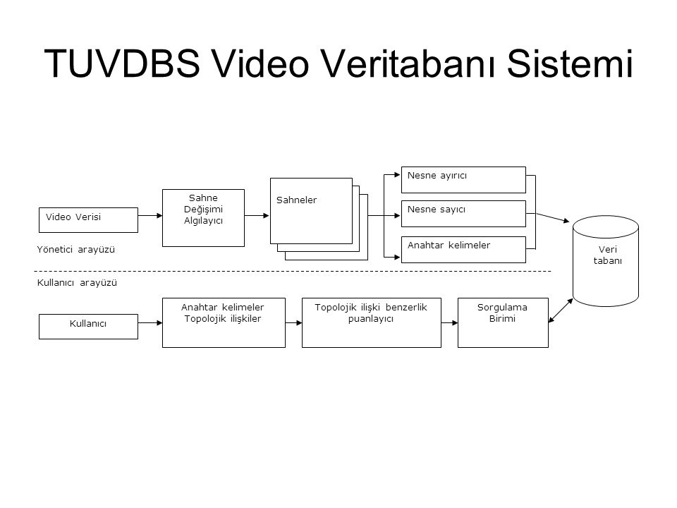 TUVDBS Video Veritabanı Sistemi