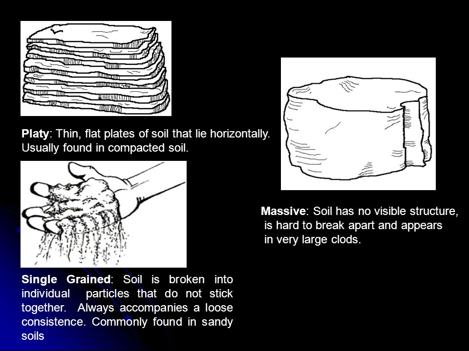 Platy: Thin, flat plates of soil that lie horizontally.