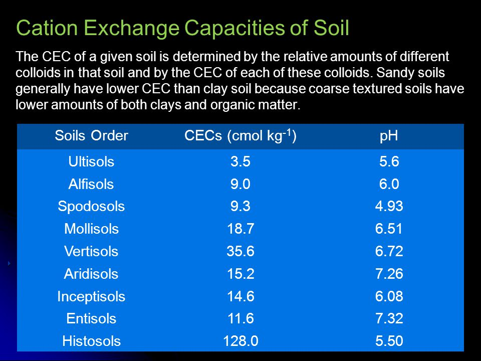 Cation Exchange Capacities of Soil The CEC of a given soil is determined by the relative amounts of different colloids in that soil and by the CEC of each of these colloids. Sandy soils generally have lower CEC than clay soil because coarse textured soils have lower amounts of both clays and organic matter.