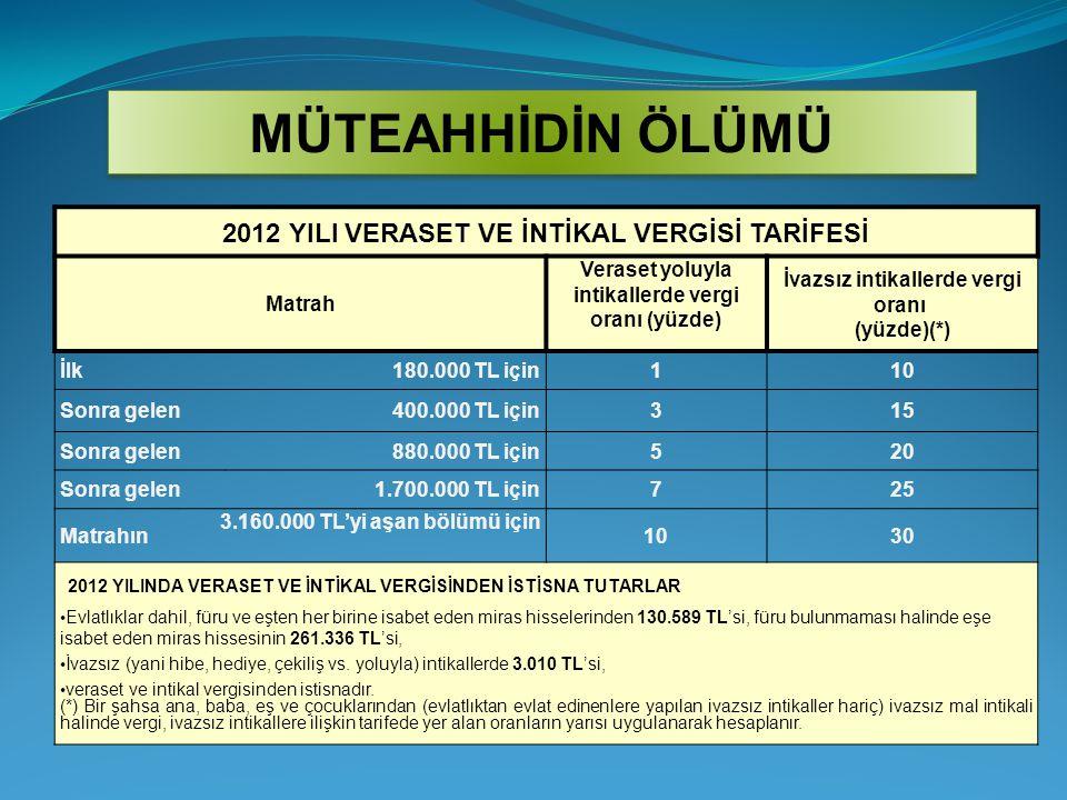 MÜTEAHHİDİN ÖLÜMÜ 2012 YILI VERASET VE İNTİKAL VERGİSİ TARİFESİ. Matrah. Veraset yoluyla intikallerde vergi oranı (yüzde)